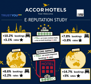 accor-trustyou